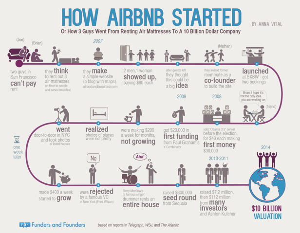 how_airbnb_started