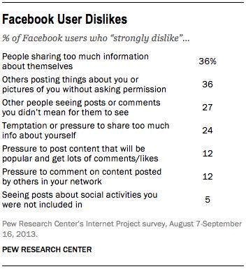 oversharing-is-top-dislike-on-Facebok