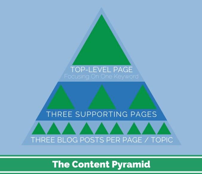 content-pyramid